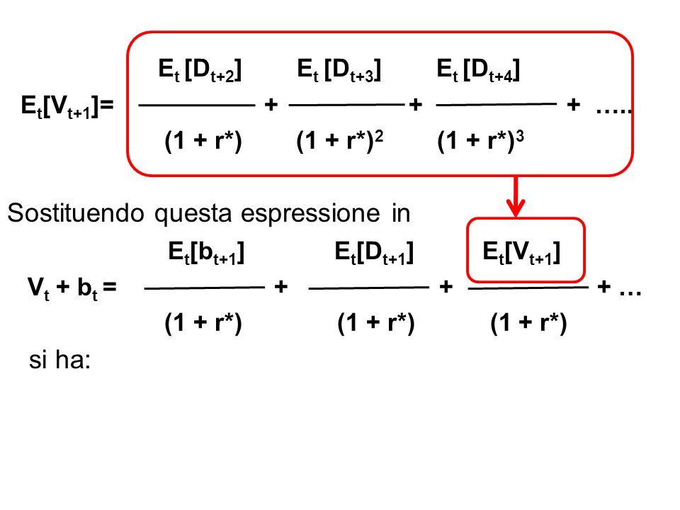 Et [Dt+2] Et [Dt+3] Et [Dt+4]